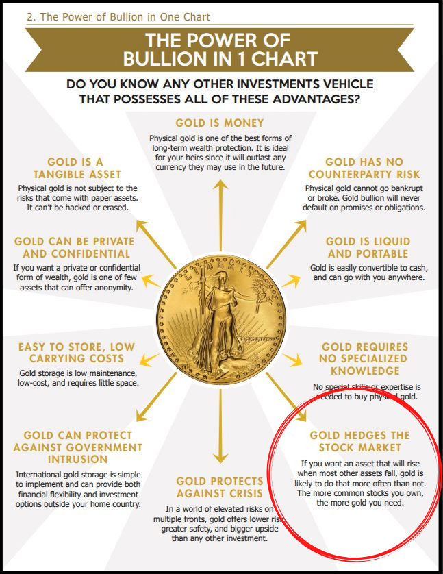 gold as an investment hedge